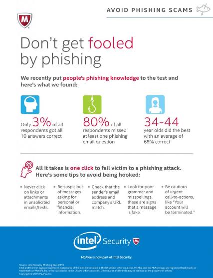PhishingSurveyInfographic