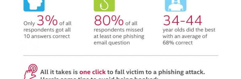 El 97% de las personas a nivel mundial tiene dificultades para reconocer los intentos de phishing