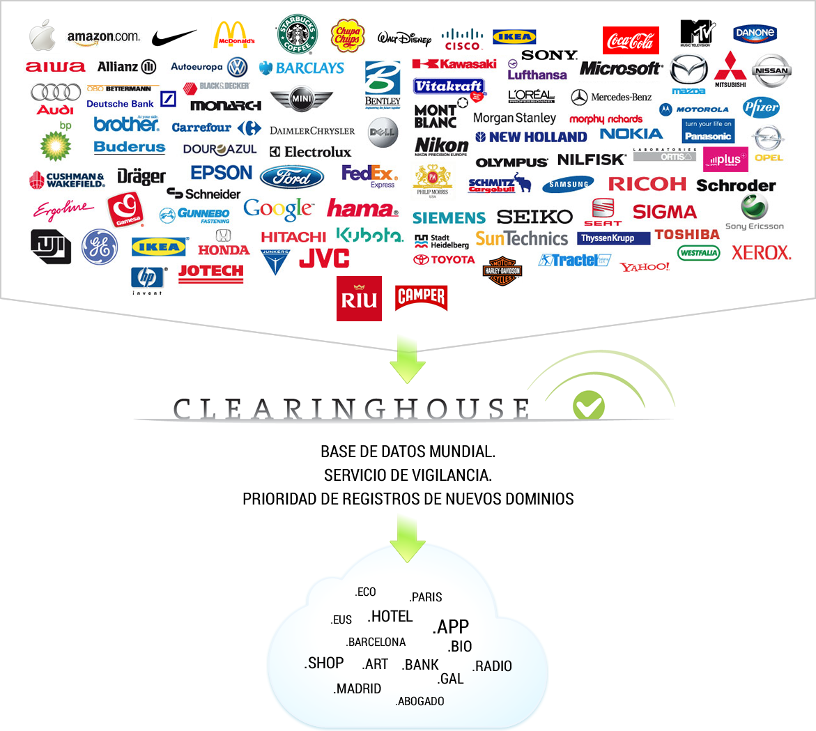 trademarkclearinghouse